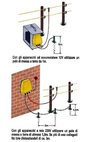 Installazione elettrificatore e dispersore di terra.