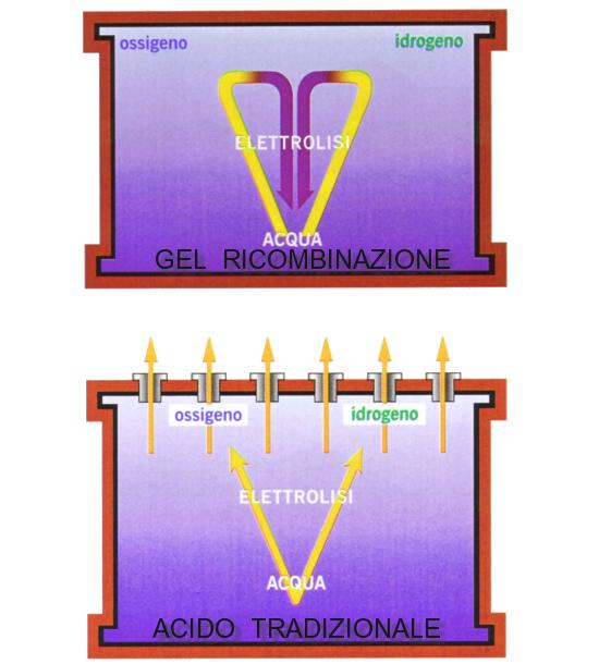 Differenza tra batterie in Gel a ricombinazione ed in acido tradizionale a rilascio di gas.