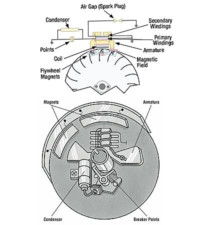 Schema di come vengono montati i condensatori su sistemi di accensione a puntine. Schema di funzionamento teorico delle puntine e del condensatore.