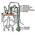 Motore a valvole in testa OHV.