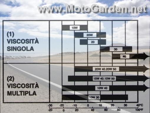 Lubrificanti, olio motore per auto e moto, utili per effettuare il cambio olio motore, il cambio olio della trasmissione o anche solo per eseguire del rabbocco.