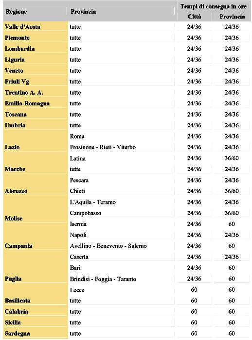 Tempi di consegna per l'Italia con Motogarden.net